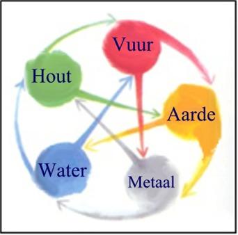 meridianen , werking van de elementen