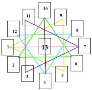 tarot legmethoden ,astrologische cirkel. als tarotlegmethode