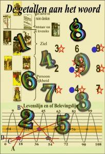 numerologie workshop